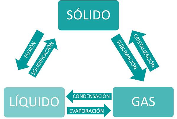Resultado de imagen de LOS ESTADOS DE AGREGACION
