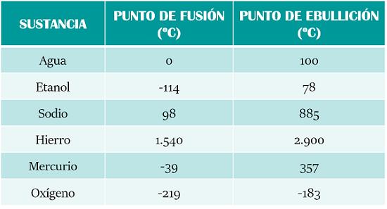 Cules son los estados de agregacin de la materia de la tabla anterior podemos deducir por ejemplo que el agua est lquida a temperatura ambiente y que se convierte en hielo estado slido cuando baja urtaz Image collections