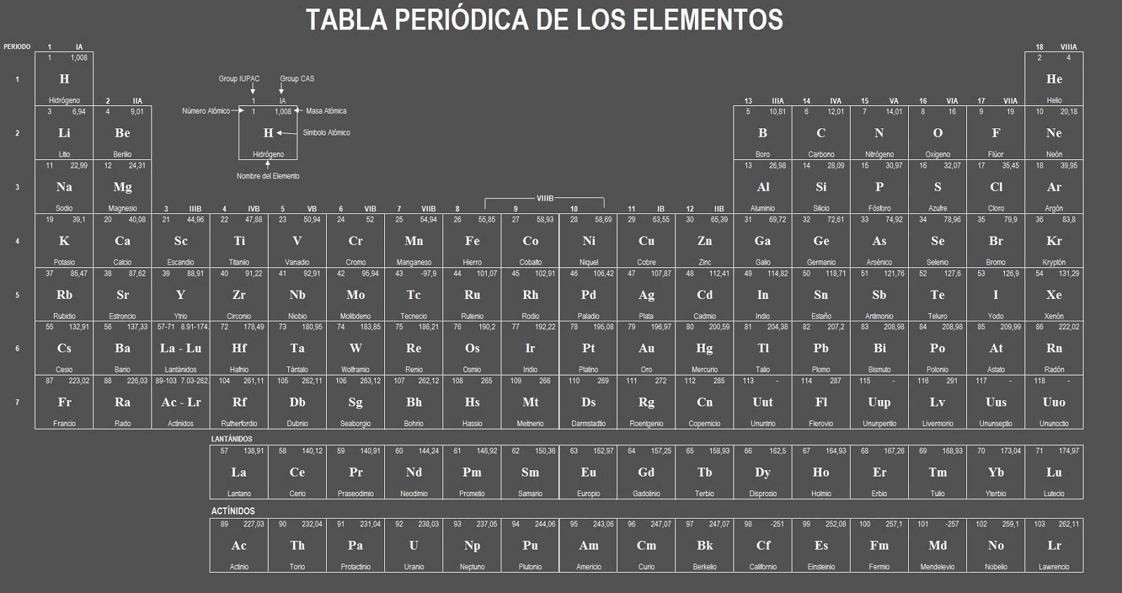 qu es la tabla peridica de los elementos